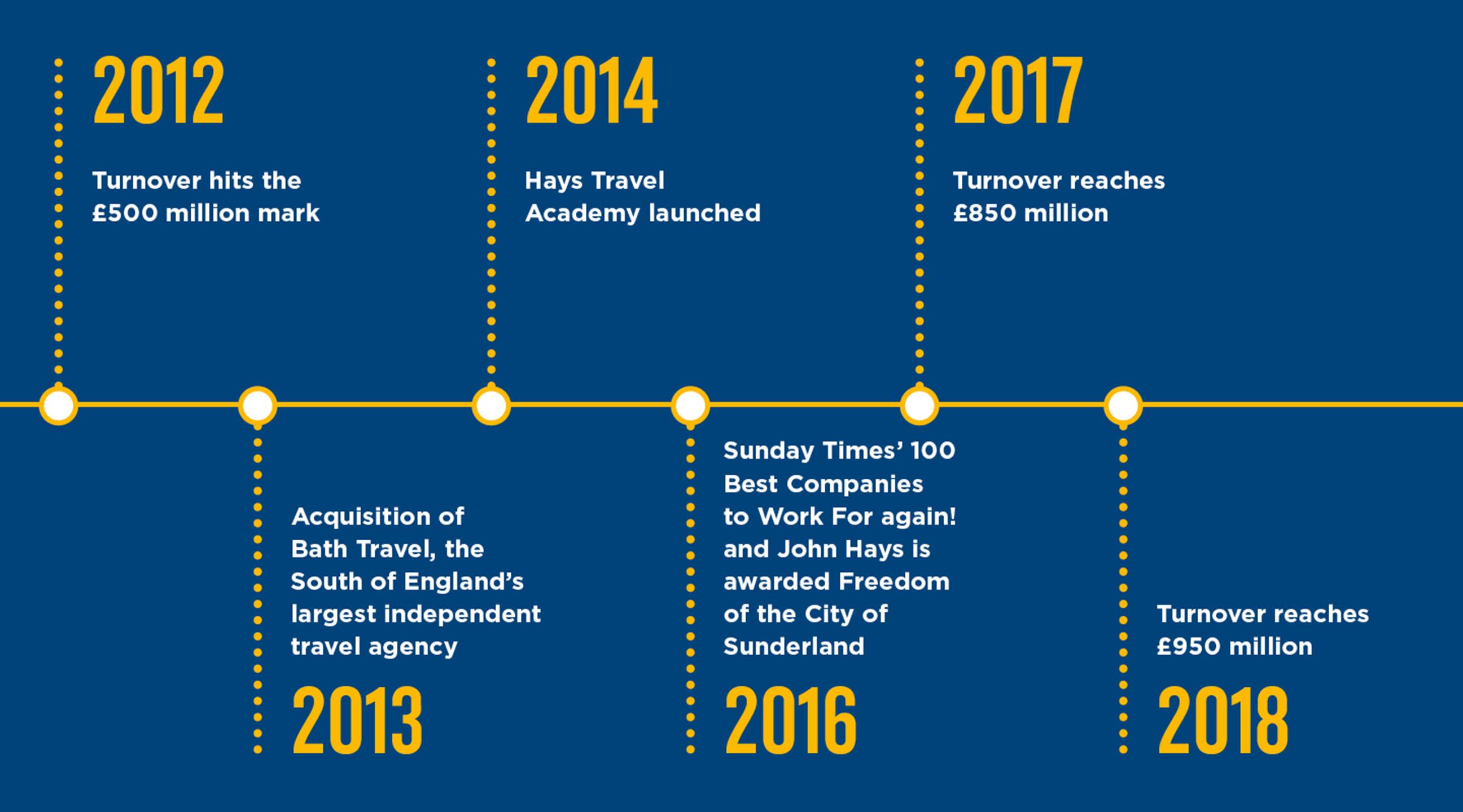 Hays Travel Timeline Three